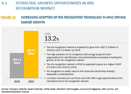 340933_4.1 ATTRACTIVE GROWTH OPPORTUNITIES IN IRIS RECOGNITION MARKET_FIGURE 12