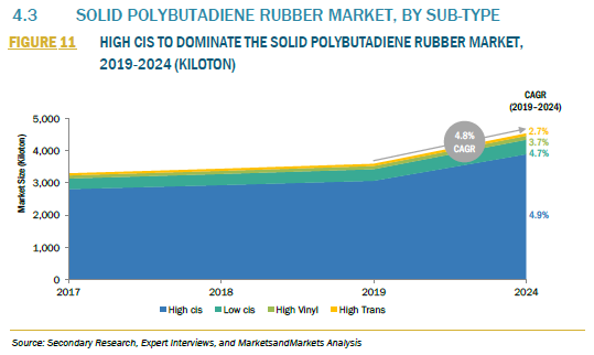 526678_4.3 SOLID POLYBUTADIENE RUBBER MARKET, BY SUB-TYPE_FIGURE 11