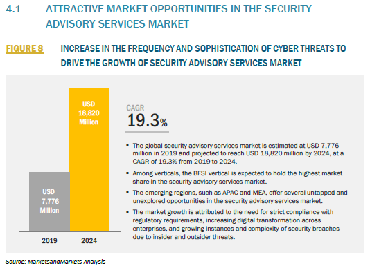578843_4.1 ATTRACTIVE MARKET OPPORTUNITIES IN THE SECURITY ADVISORY SERVICES MARKET_FIGURE 8